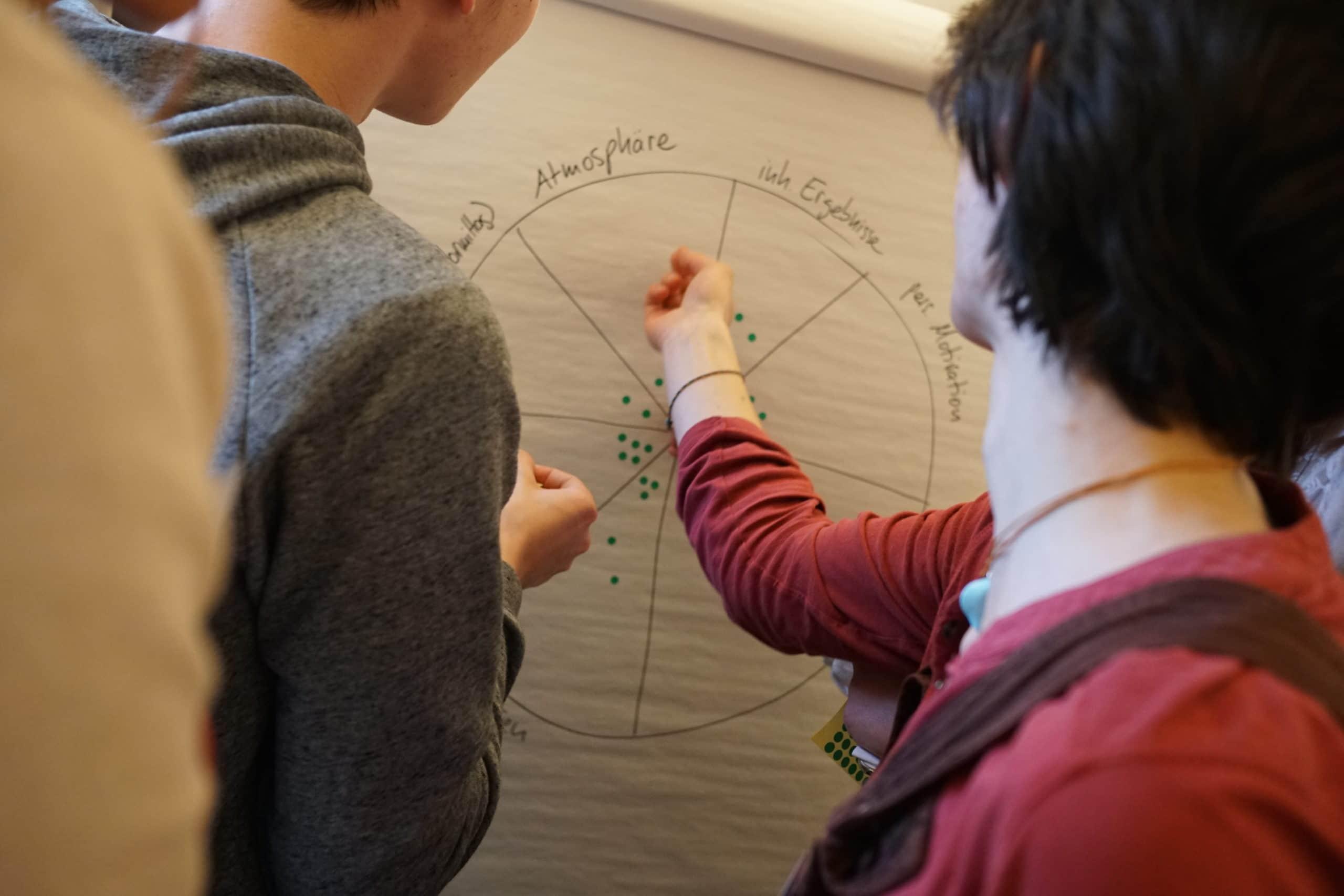 Junge Zukunftswerkstatt: Feedback-Zielscheibe